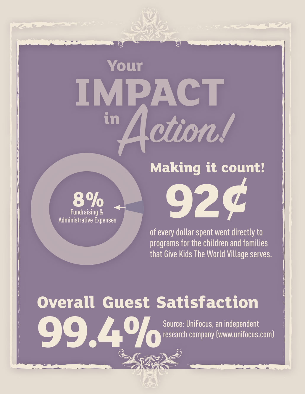 Your Impact in Action